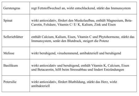 Superfood-Beispiele-Tabelle-Wirkung